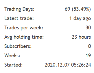 Verified Trading Results of Medusa X