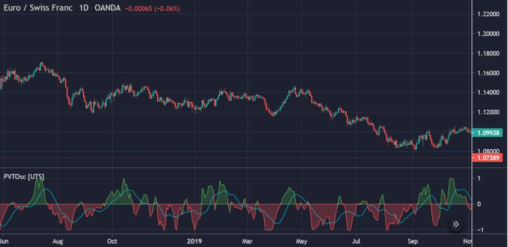 Price Volume Trend Oscillator