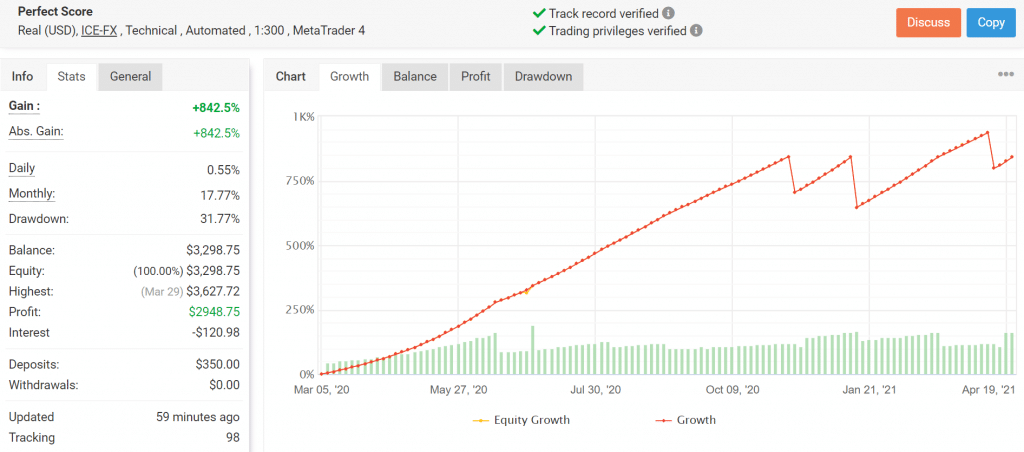 Verified Trading Results of Perfect Score