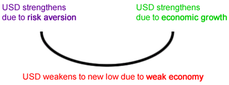 The dollar smile theory
